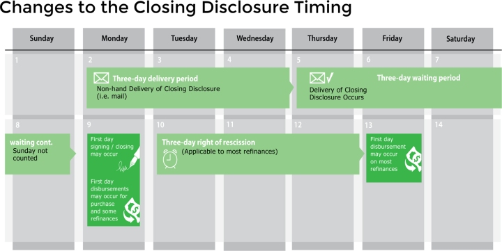 Closing Disclosure Delivery Timeline Chart