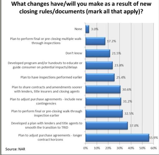 NAR Realtors Chart
